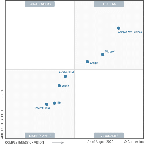 Gartner-Magic-Quadrant-2020-Cloud-Oracle