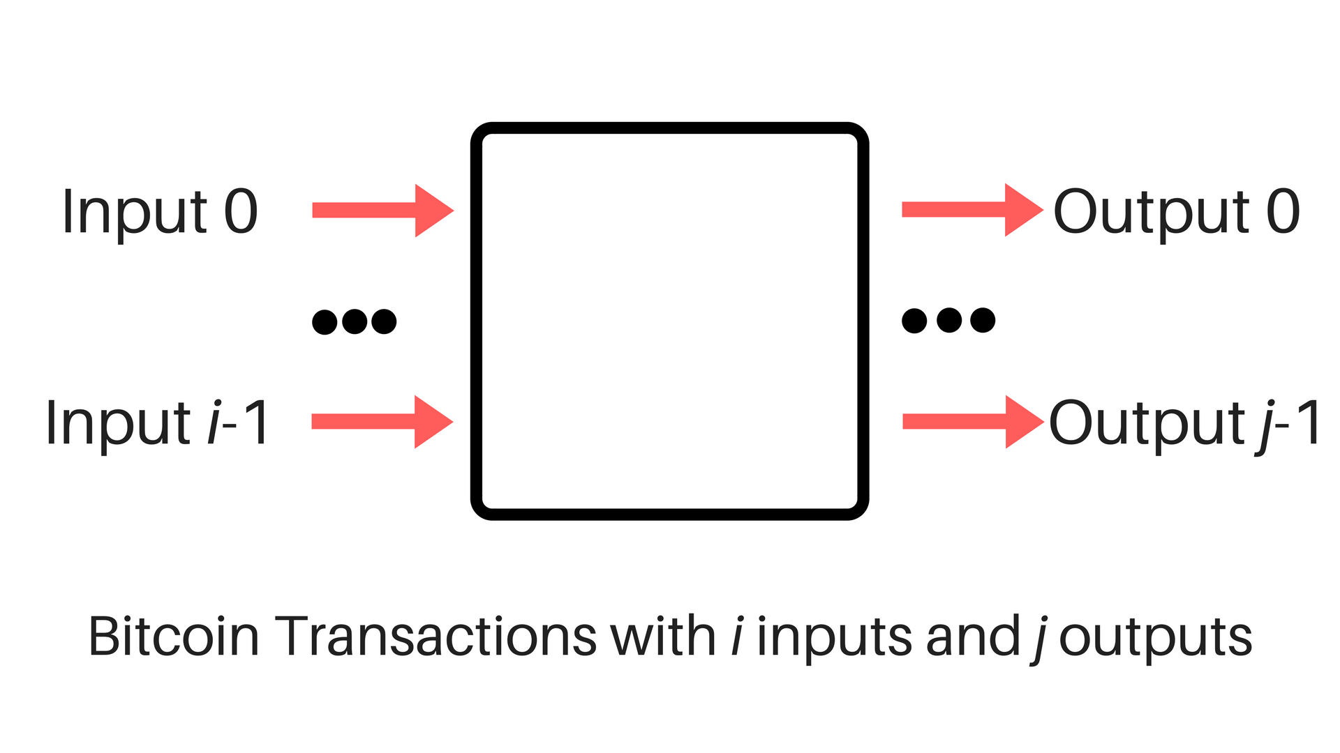 How-do-Bitcoin-Transactions-Actually-Work-1